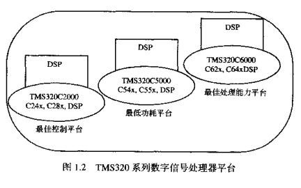TMS320F2812的基本特点硬件结构内部功能的基本原理和开发电子教材