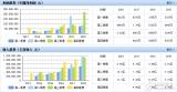 億緯鋰能發布前三季度業績報表 營業達收入30.0...