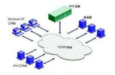 浅析SAN与NAS存储系统架构的区别