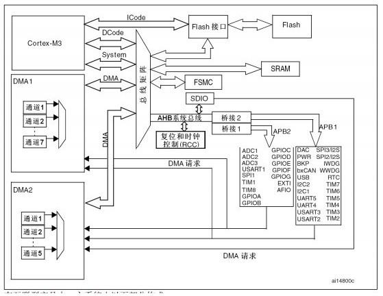 基于STM32單片機高級控制定時器TIM1和TI...