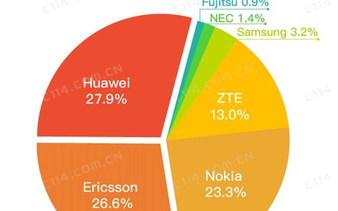 与华为三星竞争 爱立信与富士通将合作研发制造5G...