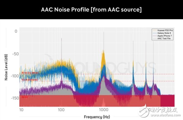 蓝牙耳机编码音质测试