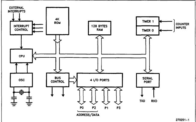 MCS8051单片机数据手册免费下载