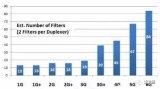 浅析声学滤波器市场格局及国内外主要厂商
