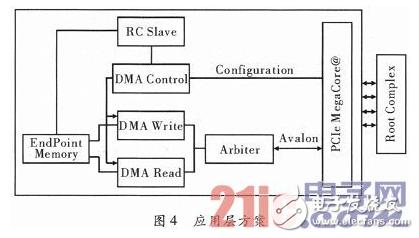 基于Cyclone IV GX系列的FPGA的PCIe接口设计详解