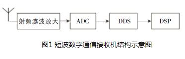 基于FPGA的短波通信接收機及其具體實現方案詳解