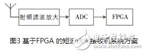 基于FPGA的短波通信接收机及其具体实现方案详解