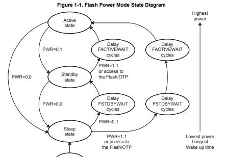 TMS320x2806x DSP控制器的技术参考手册免费下载