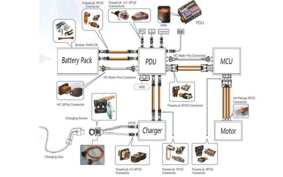 AMPONE HEV世界上最大的高功率連接器組合的詳細資料概述