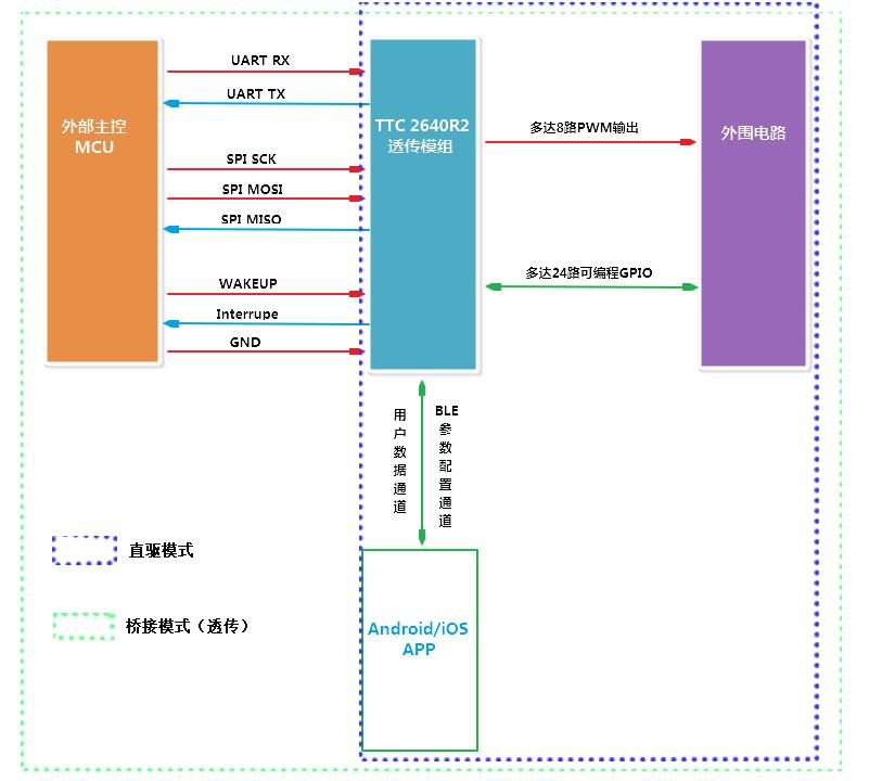 """""""桥接模式""""和""""直驱模式""""的示意性解释,并归纳BLE模块的主要功能特点"""