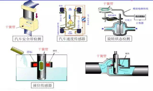 干簧管的结构,工作原理及应用