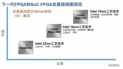 FPGA的独特性与灵活性在智能化连接领域中扮演着...