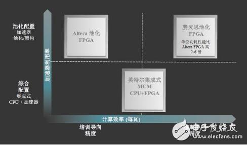 FPGA的獨特性與靈活性在智能化連接領域中扮演著極具差異化優勢的角色