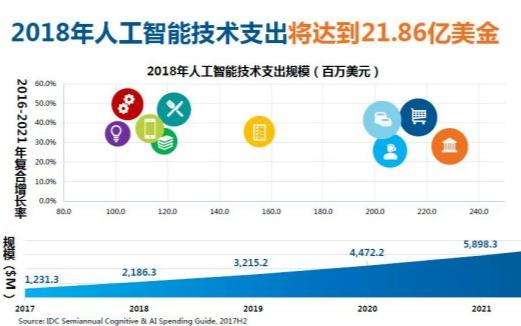 最新数据:2018年人工智能技术支出将达21.86亿美金
