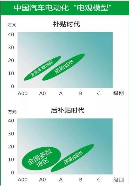 中国汽车电动化模型详解,带你领略中国汽车电动化路...