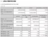 蓝思科技公布三季报实现营业收入81亿元,同比增长...