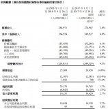 中国电信2018年首三季度未经审核的财务数据