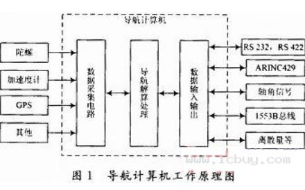 DSP和FPGA的惯性导航系统的硬软件的结构和设计资料概述
