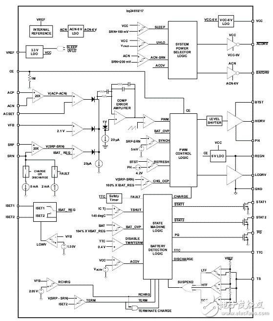 基于BQ24610的智能锂电池充电系统设计