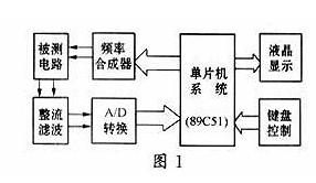 低频扫频仪的三种设计方案介绍