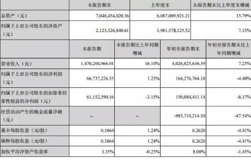 深圳市特发信息发布2018年第三季度报告,实现营...