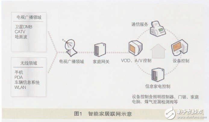 物联网技术在家庭方面的应用
