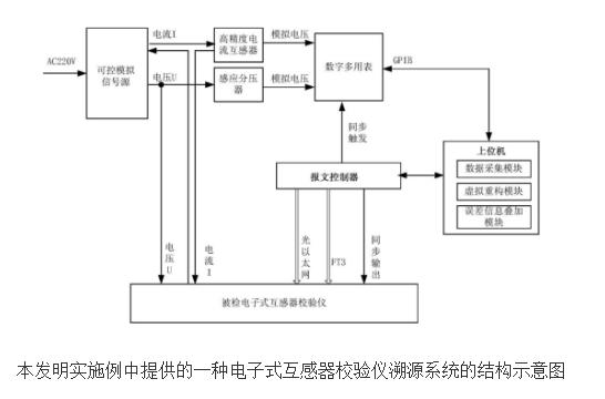 电子式互感器校验溯源方法及系统的设计