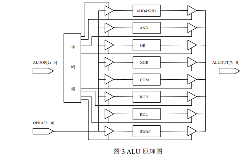 汽车电子控制单元ECU的IP核如何设计