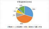 淺析PCB五大供應商市場競爭狀況