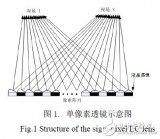 单像素动态液晶透镜的三维立体显示方法介绍