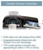偉世通發表對汽車座艙和自動駕駛發展趨勢的分析
