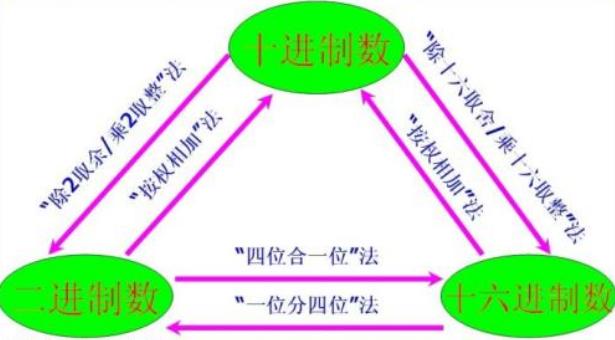 浅析PLC常用的数制及其转换方式