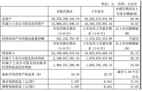 江苏亨通光电2018年第三季度业绩报告发布,实现营收241.06亿
