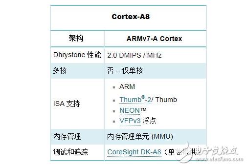 關于Cortex-A8處理器性能及架構解析