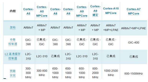 分析Cortex-A7处理器与Cortex-A15处理器各自的优势及区别