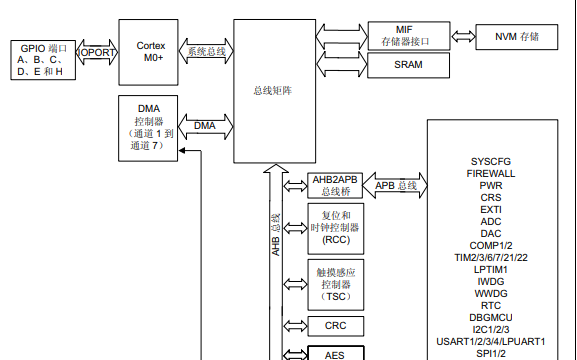 STM32L0x3 32位微控制器存储器中文数据手册免费下载