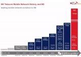 多國開展6G工作首次公布6G技術3大方向 分析6...