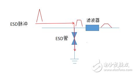 滤波器和ESD静电管组合快速解决ESD问题的方法