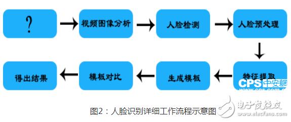人臉識別技術是生物識別技術的一種 主要通過信息的相似度識別身份