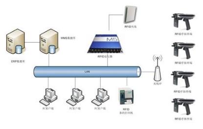智能RFID样品管理信息系统简单剖析