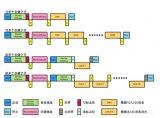 基于MSP430F5系列的硬件I2C的使用分享