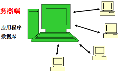 数据库有哪些常见的应用结构数据库应用结构的使用资料概述