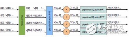 关于高速ADC和DAC与FPGA的配合使用浅析