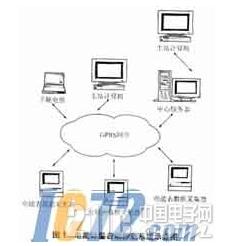 基于嵌入式Linux系统的电力远程自动抄表装置详...