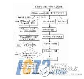 基于嵌入式Linux系統的電力遠程自動抄表裝置詳解