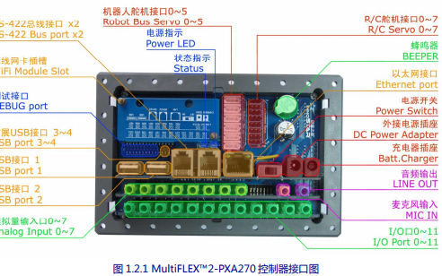 MultiFLEX  2-PXA270控制器的使用手册资料免费下载