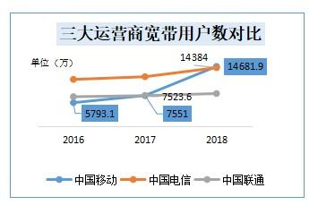 三大運營商前三季度財報顯示,中國移動業績增速放緩...
