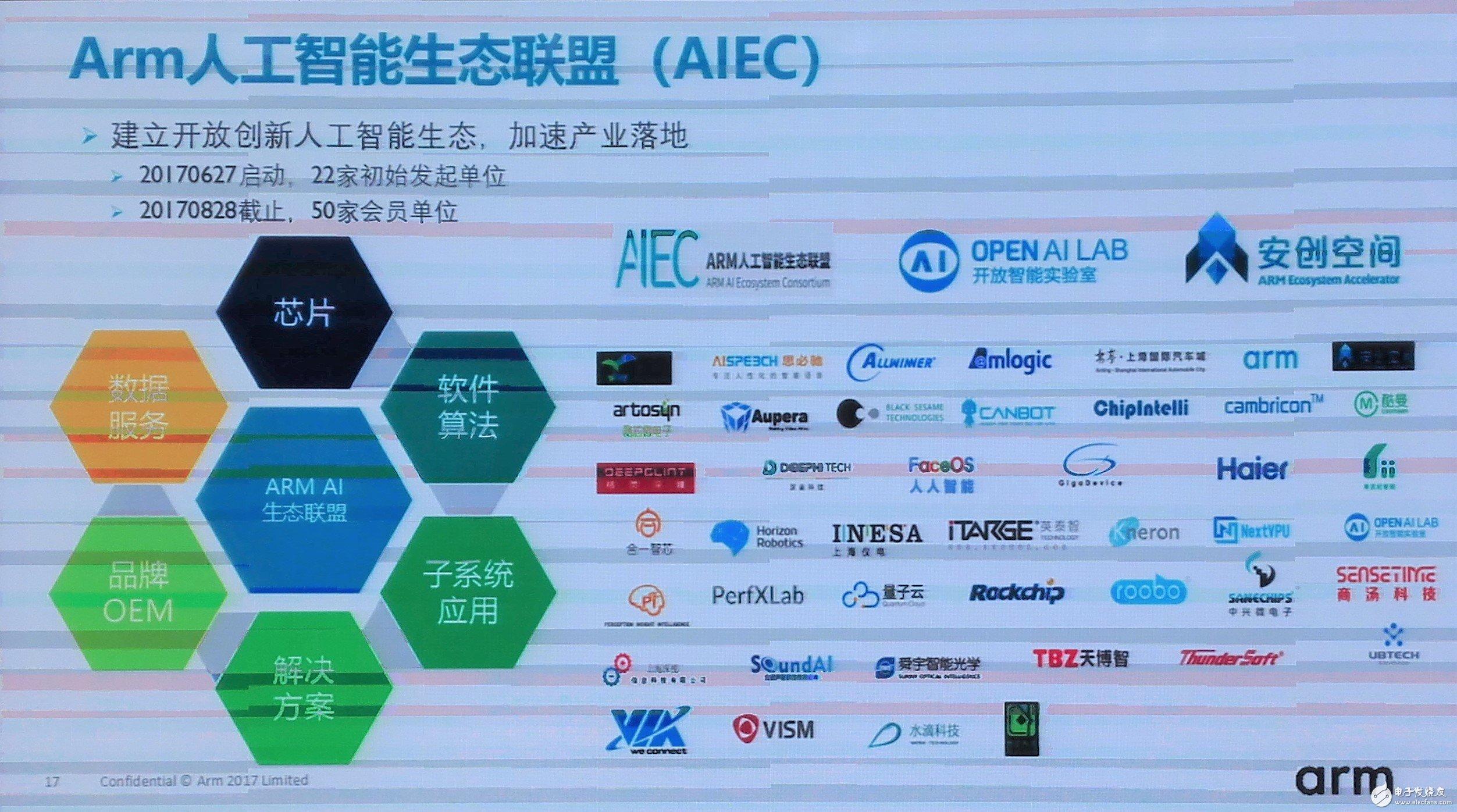 图:Arm积极建设人工智能生态联盟