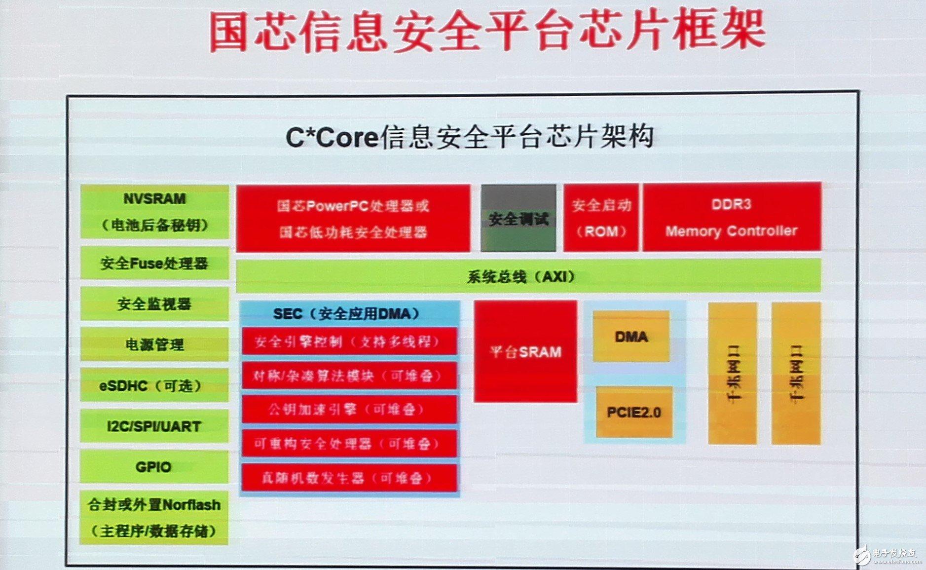 解读国芯安全系统软硬件平台