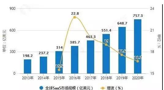 SaaS市场规模高速增长,预计2020年全球SaaS市场规模将达到737.3亿美元